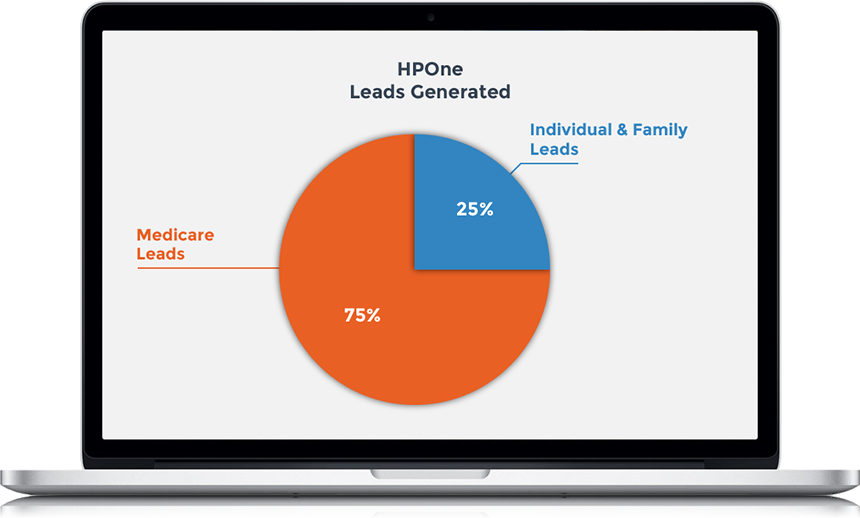 HPOne Leads Generated